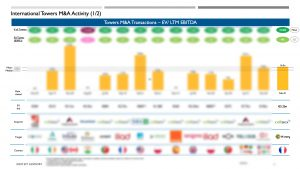 International towers M&A Database